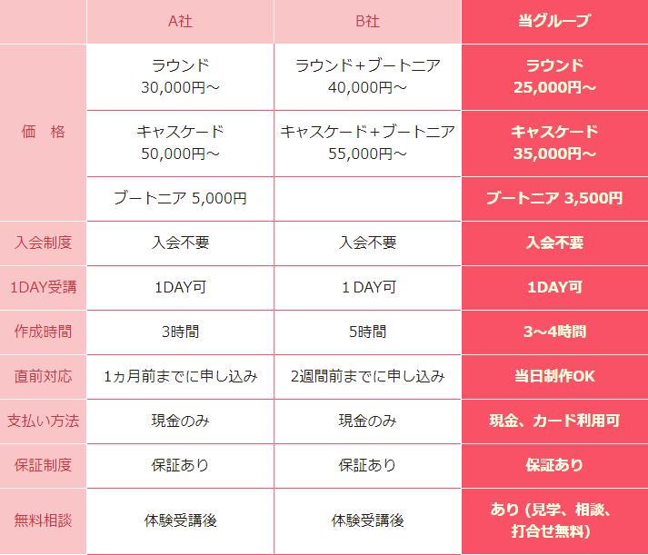 フローラルマカロンと他社との比較表